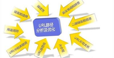 url是什么?网站url优化主要包括哪些?